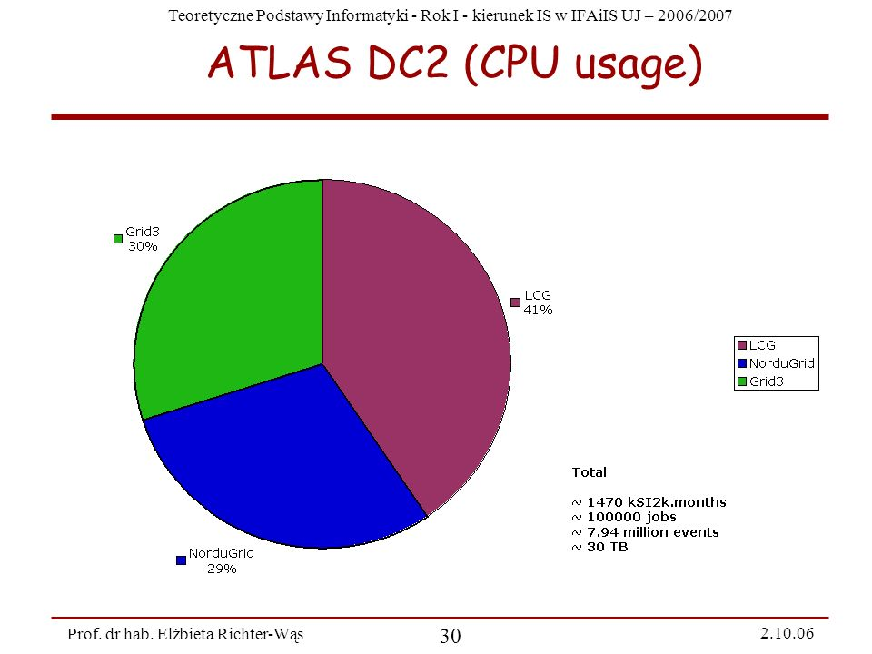 ATLAS DC2 (CPU usage)