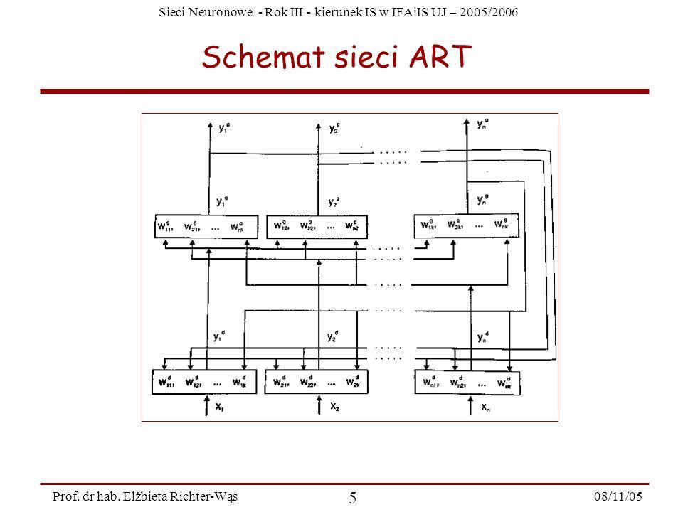 Schemat sieci ART