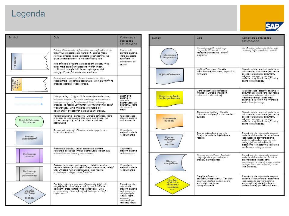 Połączenie z diagramem Zewnętrzne dla systemu SAP