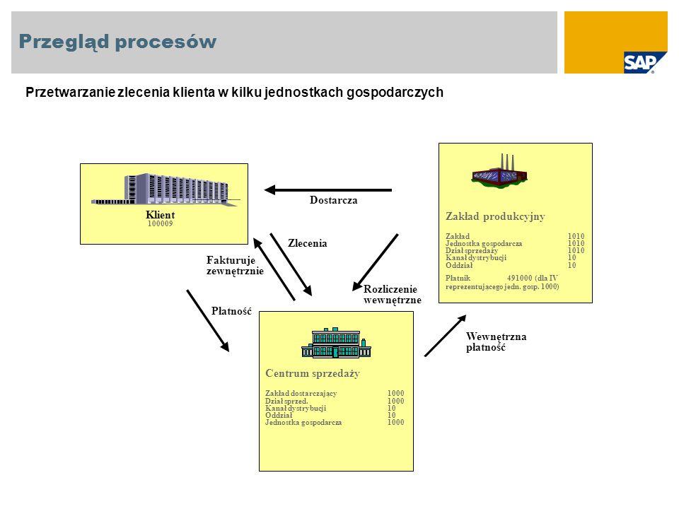 Przegląd procesów Przetwarzanie zlecenia klienta w kilku jednostkach gospodarczych. Zakład produkcyjny.