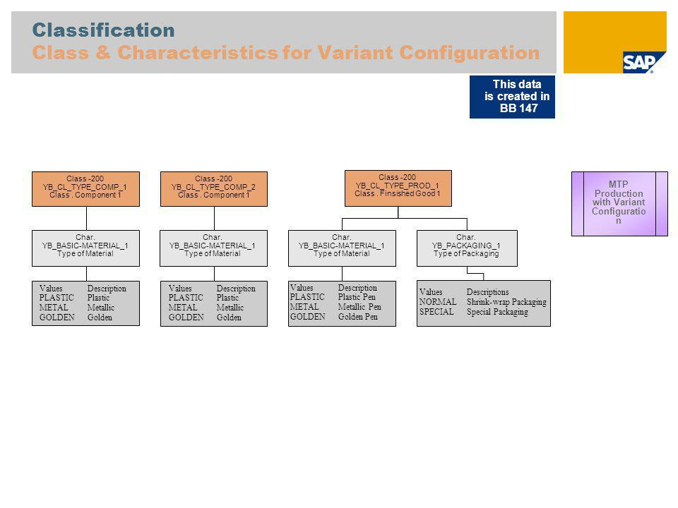 Classification Class & Characteristics for Variant Configuration