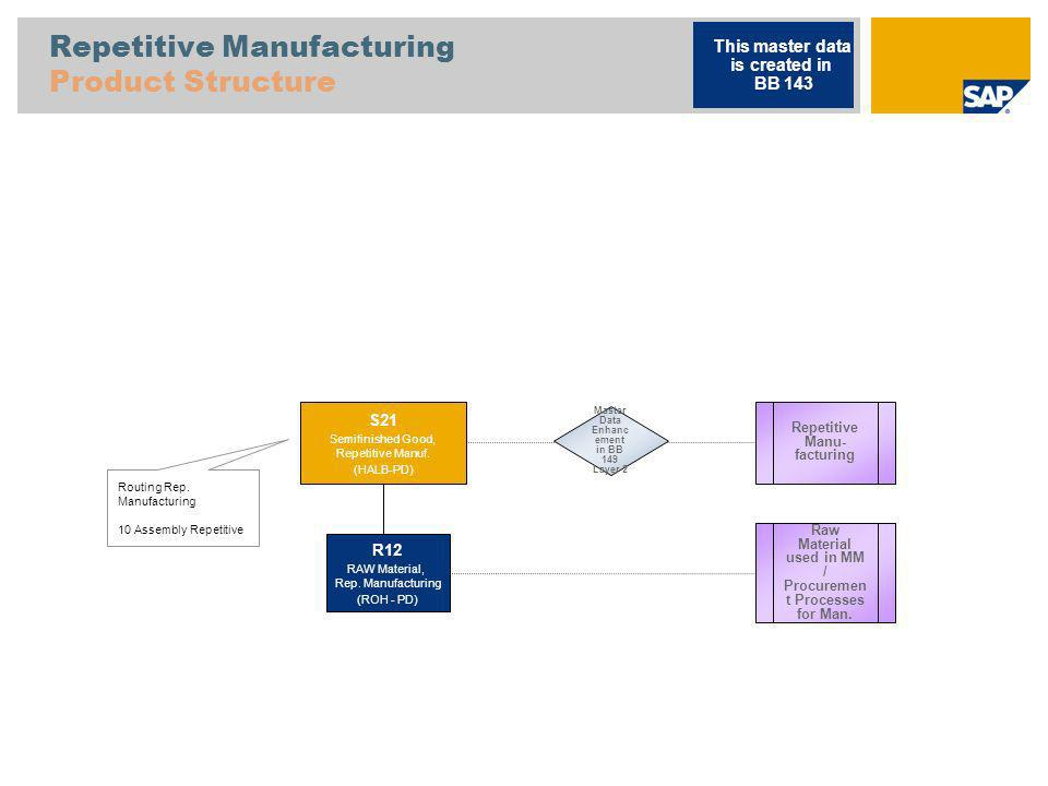 Repetitive Manufacturing Product Structure
