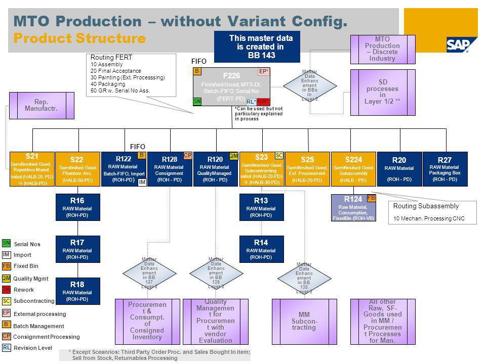 MTO Production – without Variant Config. Product Structure