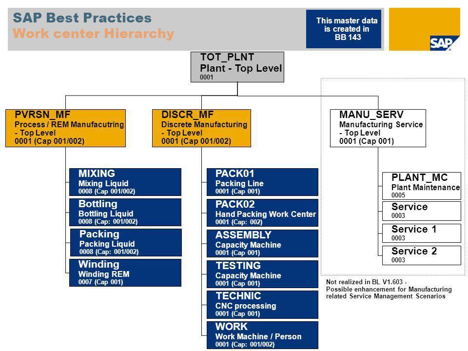 SAP Best Practices Work center Hierarchy