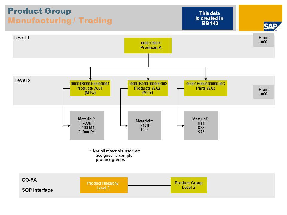 Product Group Manufacturing / Trading