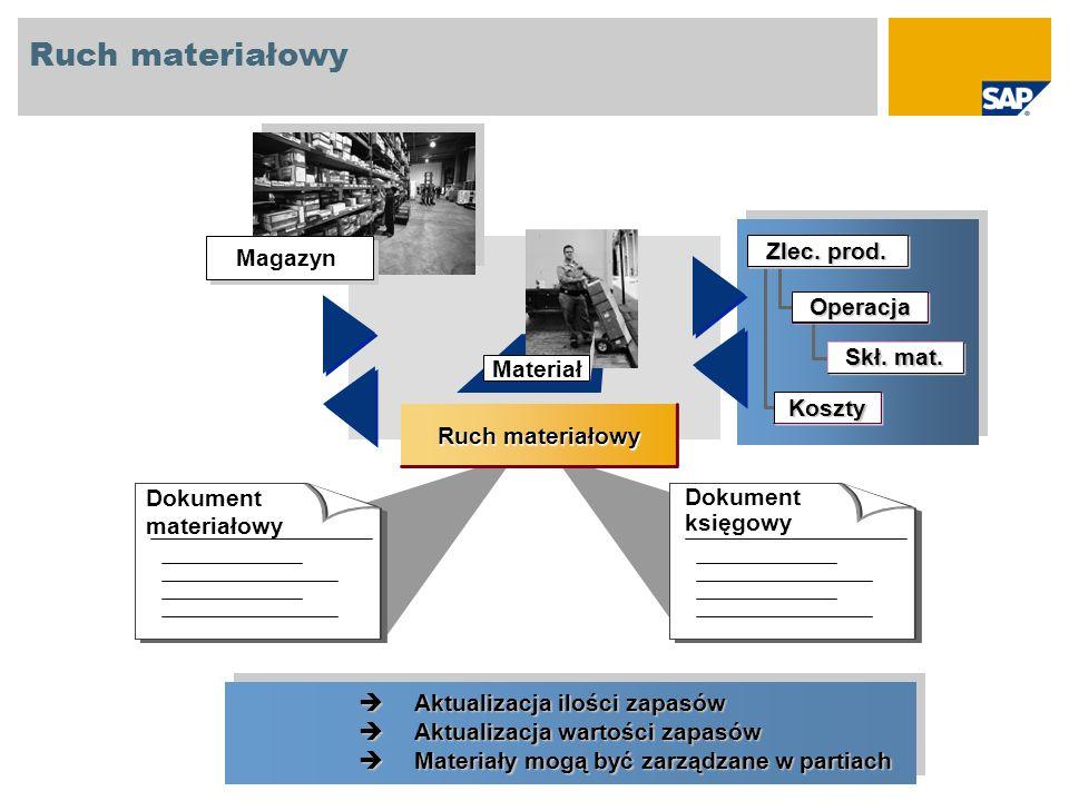 Ruch materiałowy Zlec. prod. Magazyn Operacja Skł. mat. Materiał