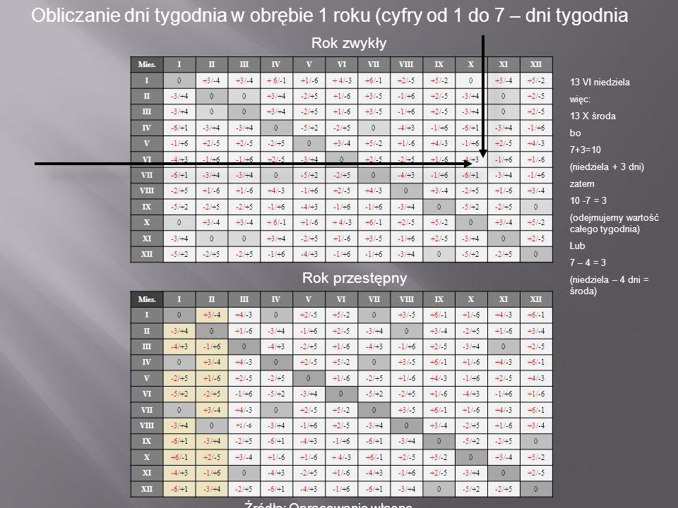 Obliczanie dni tygodnia w obrębie 1 roku (cyfry od 1 do 7 – dni tygodnia