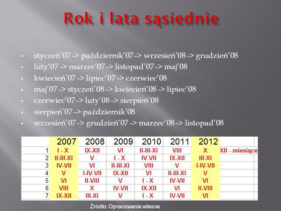Rok i lata sąsiednie styczeń'07 -> październik'07 -> wrzesień'08 -> grudzień'08. luty'07 -> marzec'07 -> listopad'07 -> maj'08.