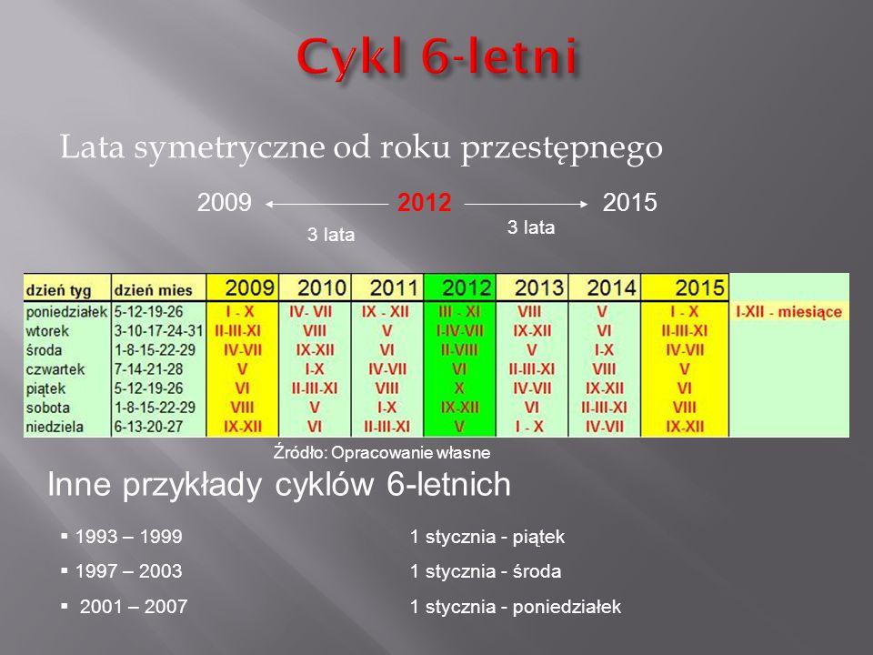 Cykl 6-letni Lata symetryczne od roku przestępnego