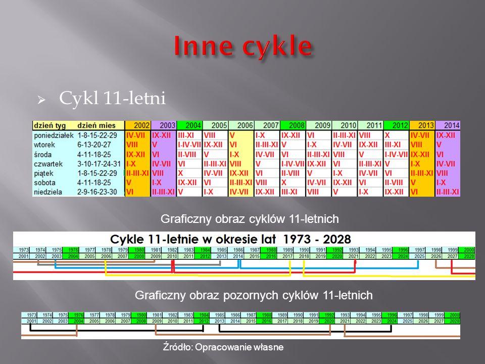Inne cykle Cykl 11-letni Graficzny obraz cyklów 11-letnich