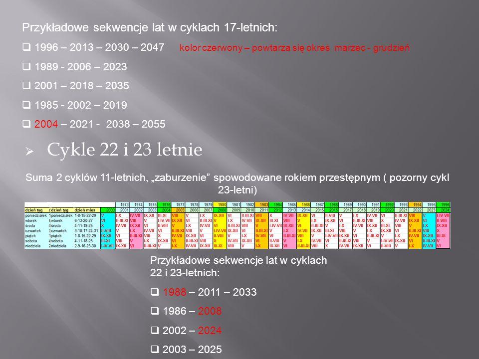 Cykle 22 i 23 letnie Przykładowe sekwencje lat w cyklach 17-letnich: