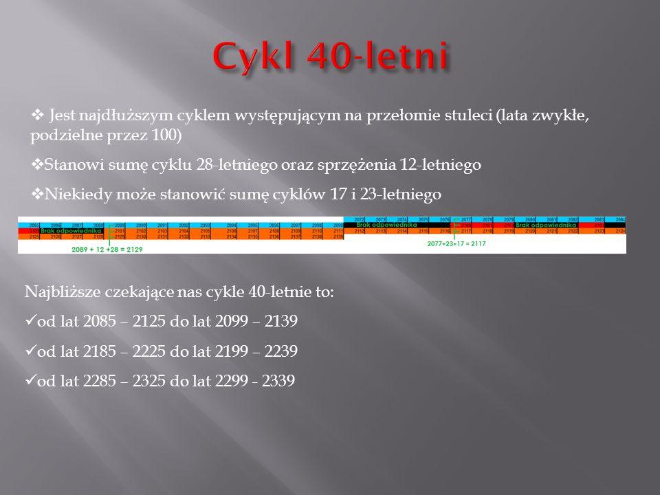 Cykl 40-letni Jest najdłuższym cyklem występującym na przełomie stuleci (lata zwykłe, podzielne przez 100)