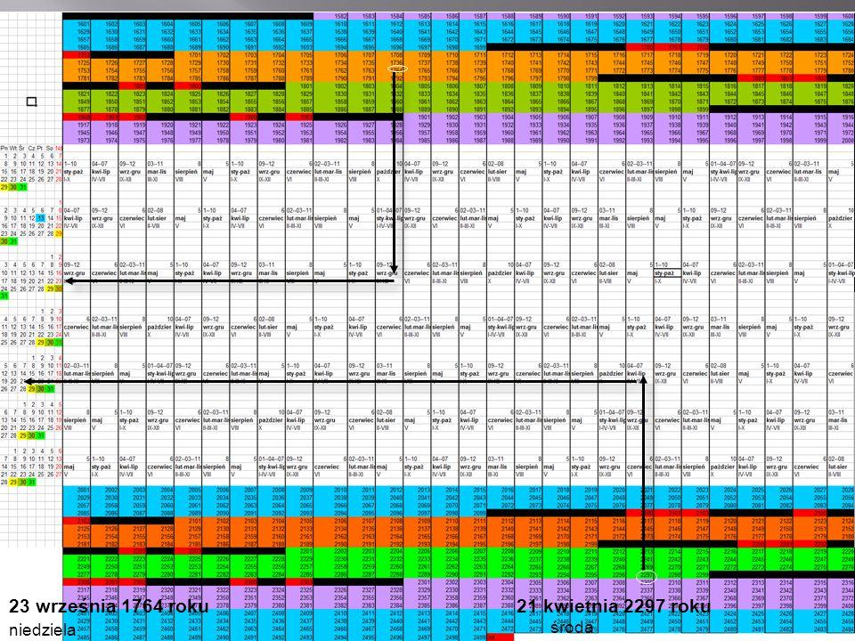 Cykl kalendarza gregoriańskiego – 400-letni