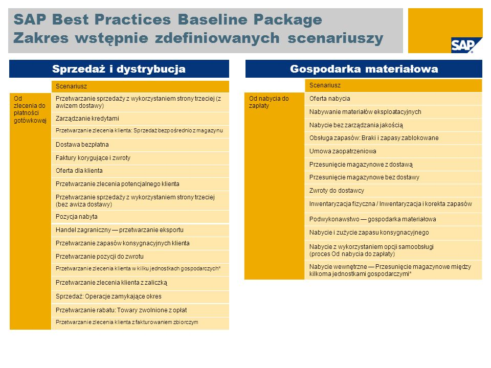 SAP Best Practices Baseline Package Zakres wstępnie zdefiniowanych scenariuszy