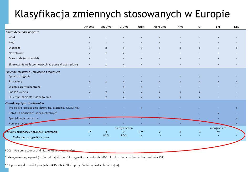 Klasyfikacja zmiennych stosowanych w Europie