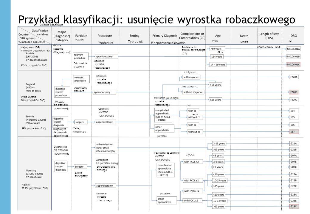 Przykład klasyfikacji: usunięcie wyrostka robaczkowego