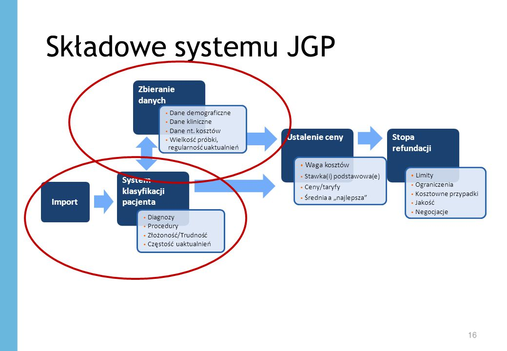Składowe systemu JGP Zbieranie danych Ustalenie ceny Stopa refundacji