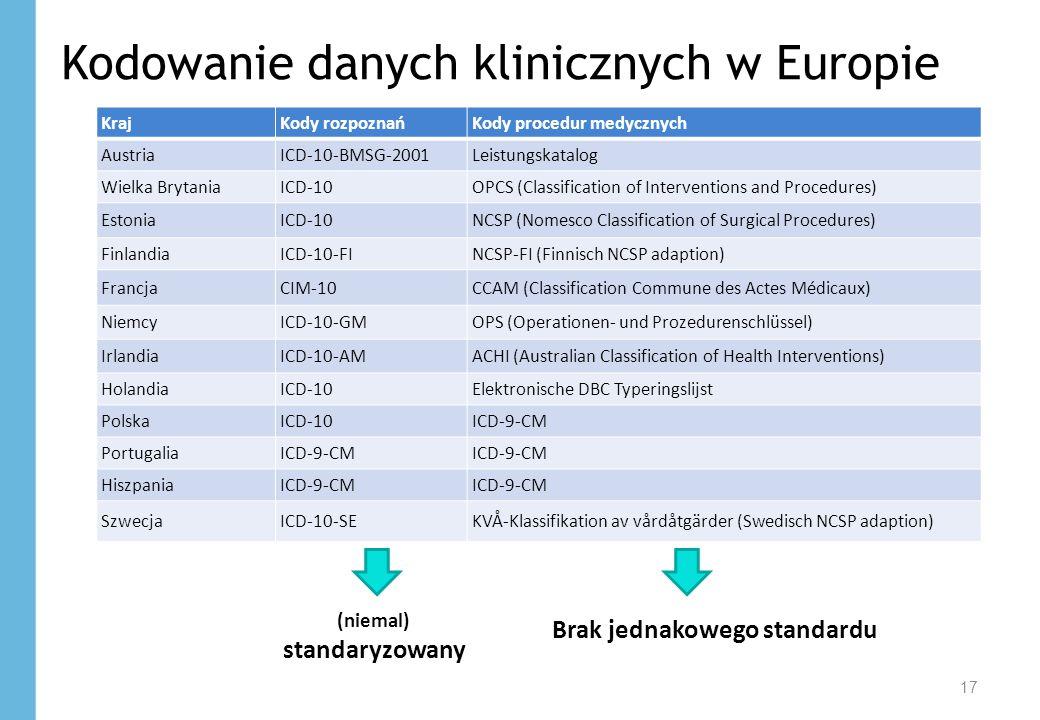 Kodowanie danych klinicznych w Europie