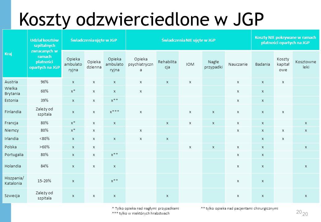 Koszty odzwierciedlone w JGP