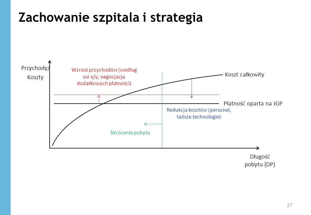 Zachowanie szpitala i strategia
