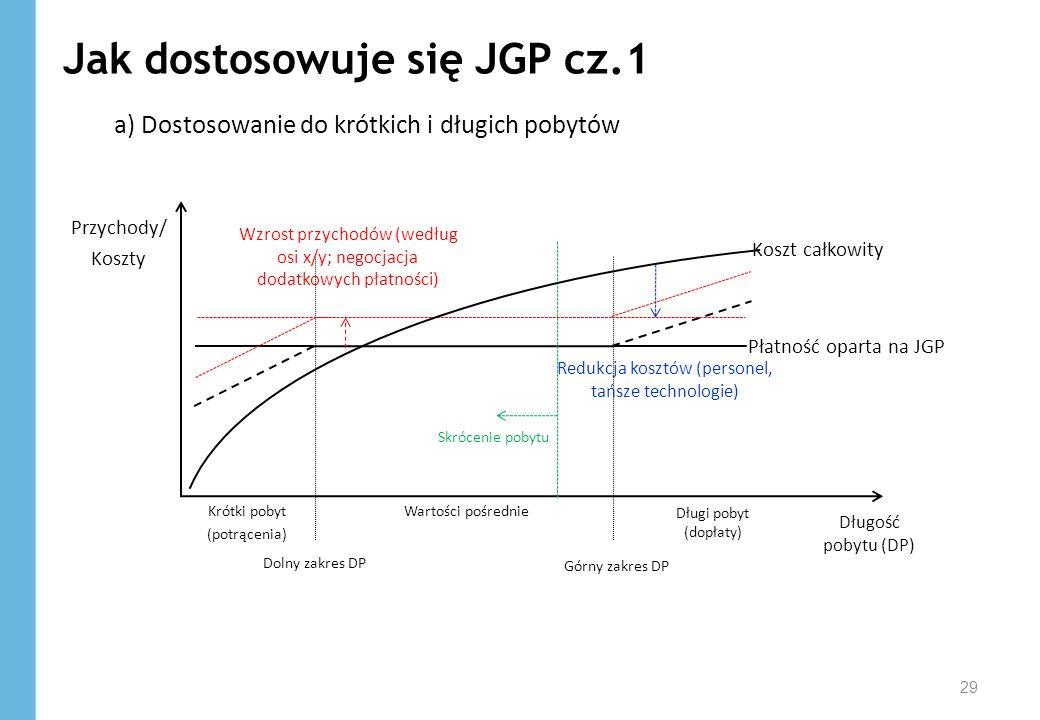 Jak dostosowuje się JGP cz.1