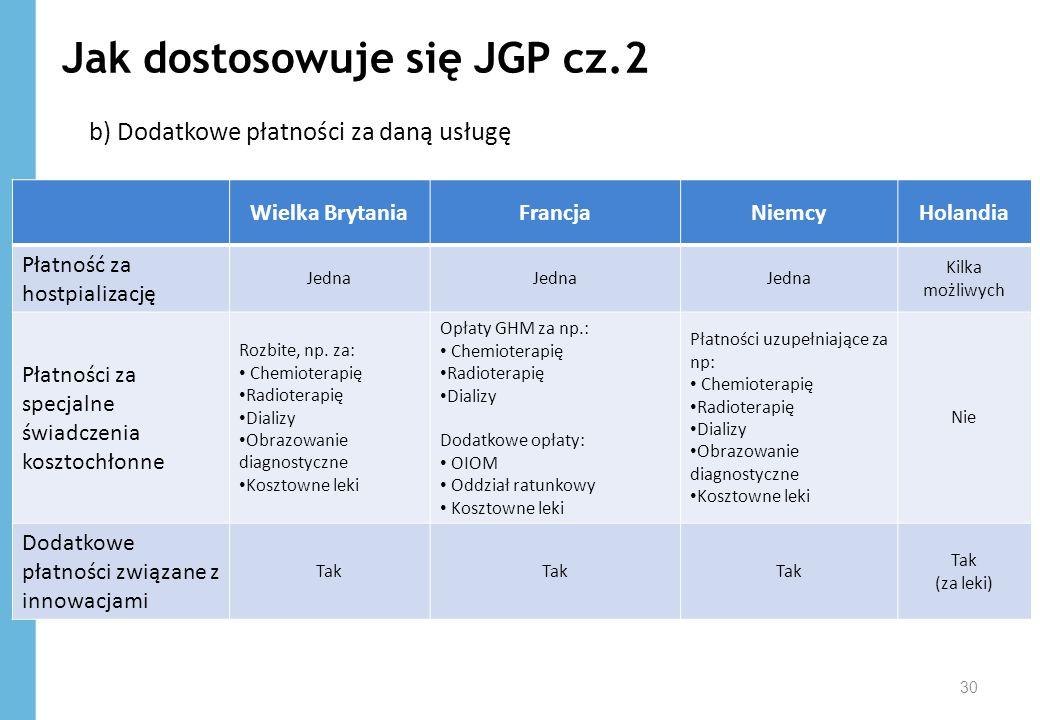 Jak dostosowuje się JGP cz.2