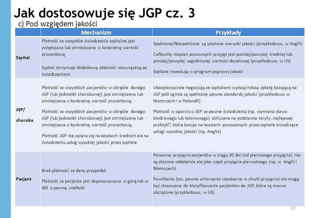 Jak dostosowuje się JGP cz. 3