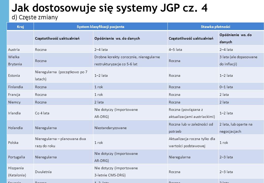 Jak dostosowuje się systemy JGP cz. 4