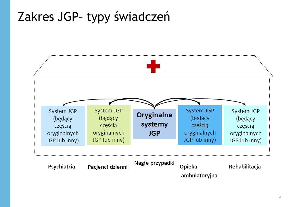 Zakres JGP– typy świadczeń