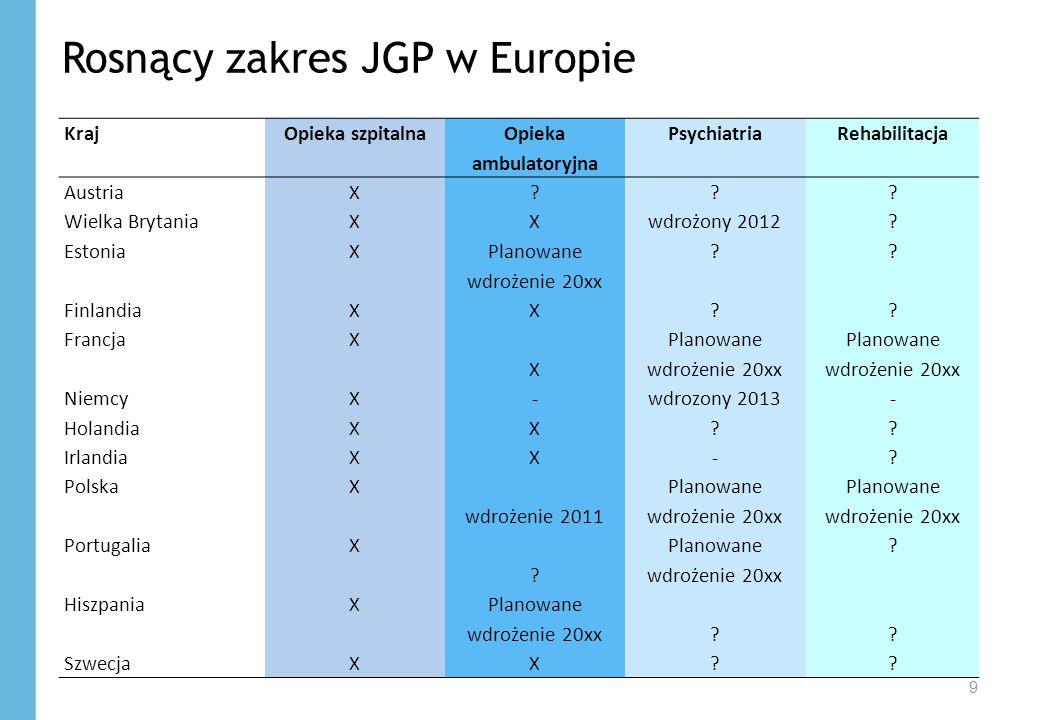 Rosnący zakres JGP w Europie