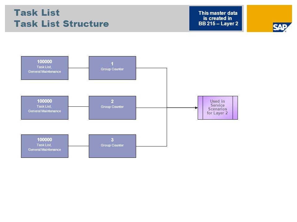 Task List Task List Structure