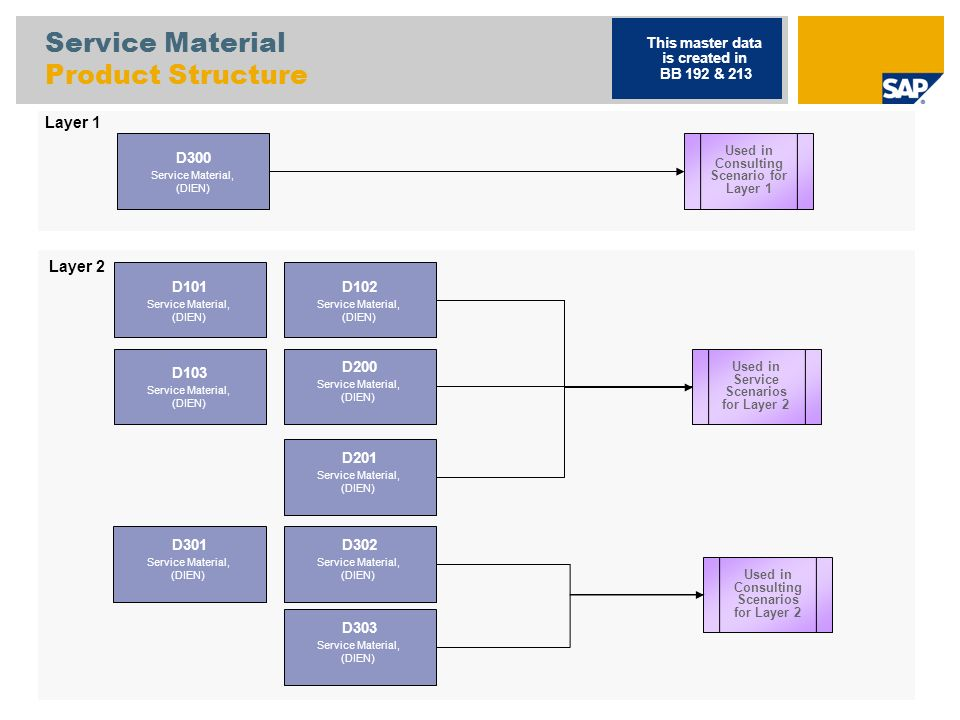 Service Material Product Structure