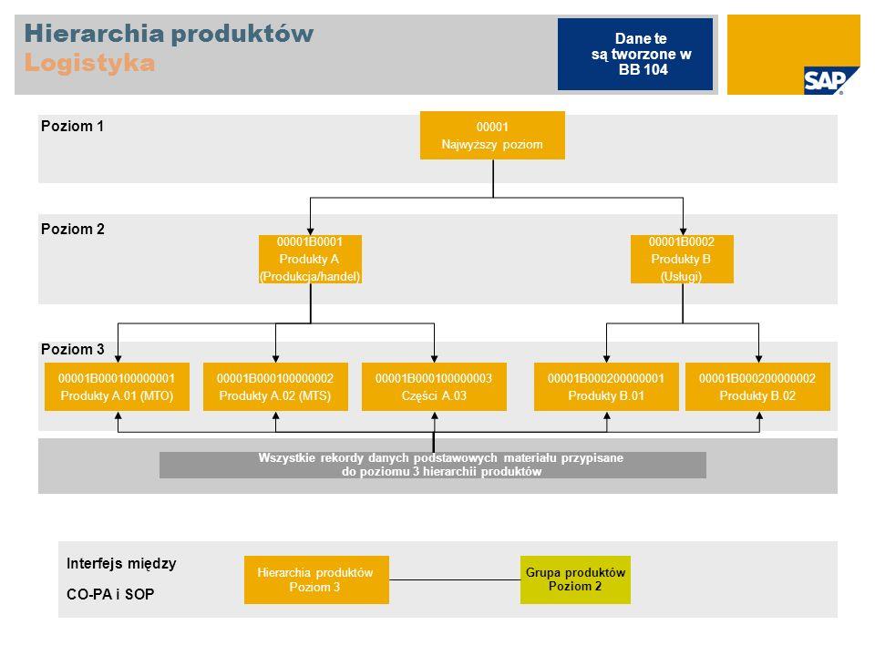 Hierarchia produktów Logistyka