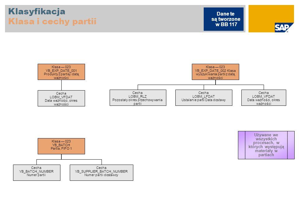 Klasyfikacja Klasa i cechy partii