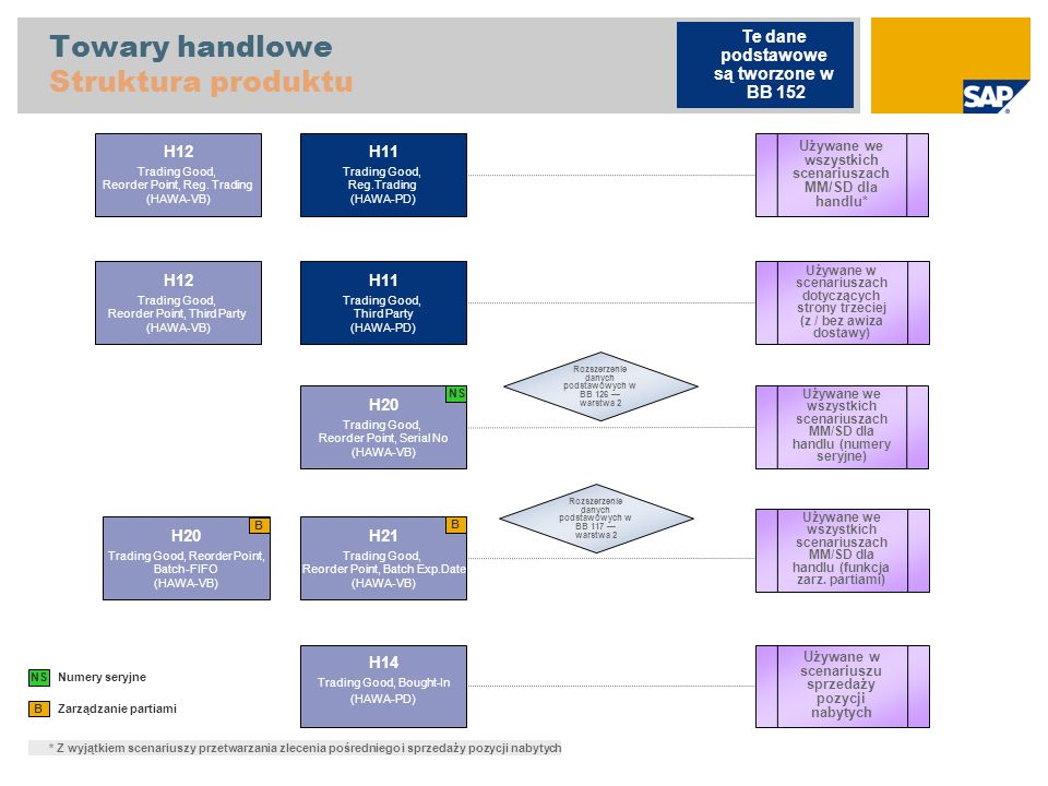 Towary handlowe Struktura produktu