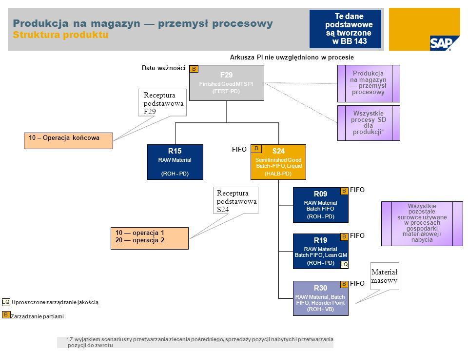 Produkcja na magazyn — przemysł procesowy Struktura produktu