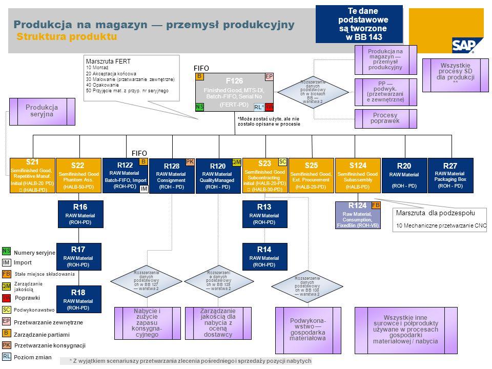 Produkcja na magazyn — przemysł produkcyjny Struktura produktu