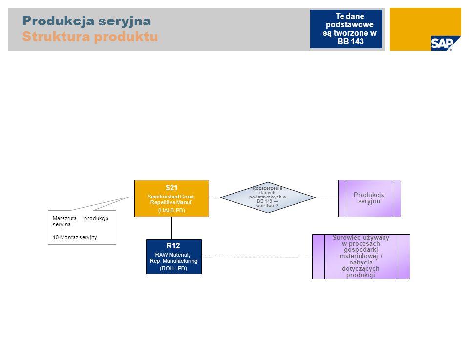 Produkcja seryjna Struktura produktu