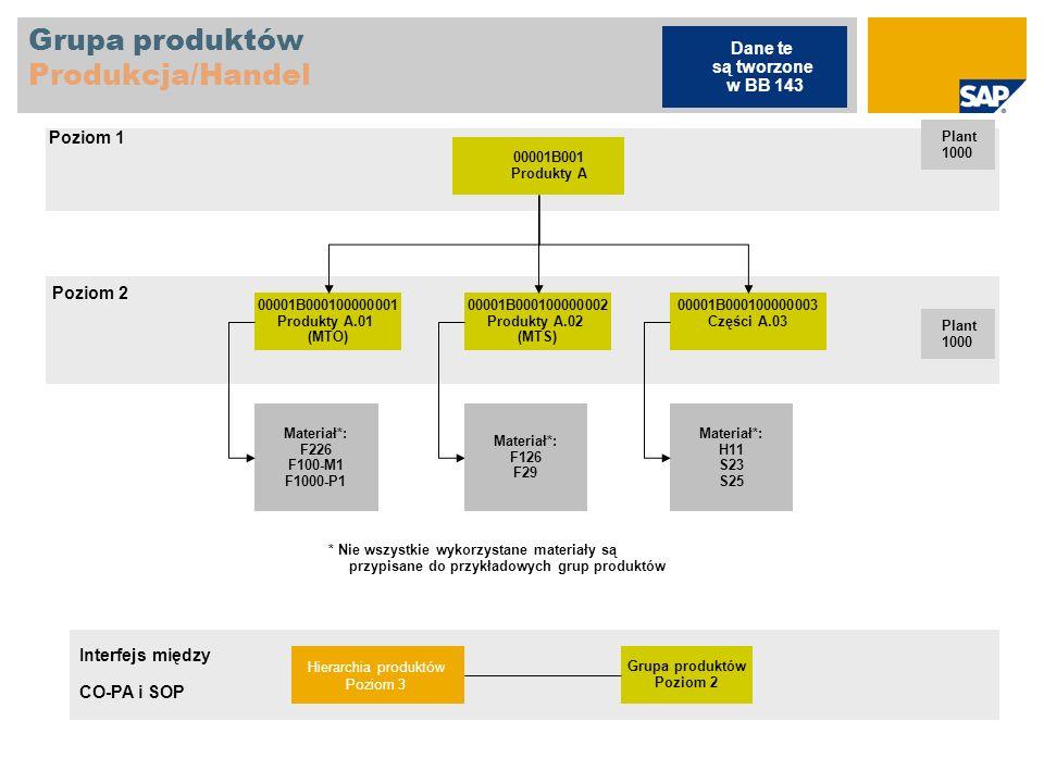 Grupa produktów Produkcja/Handel