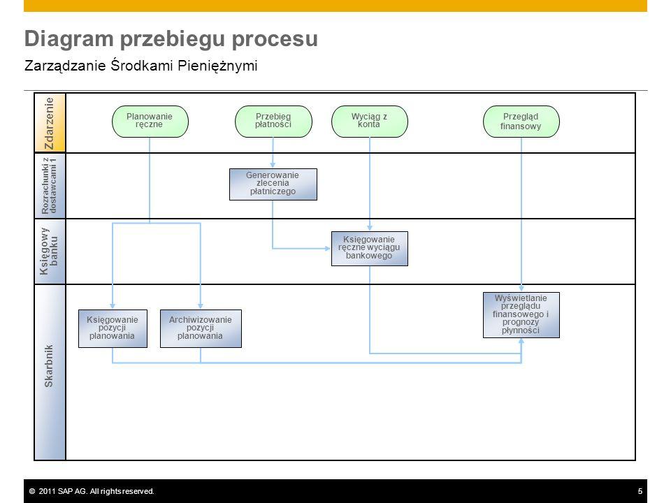 Diagram przebiegu procesu