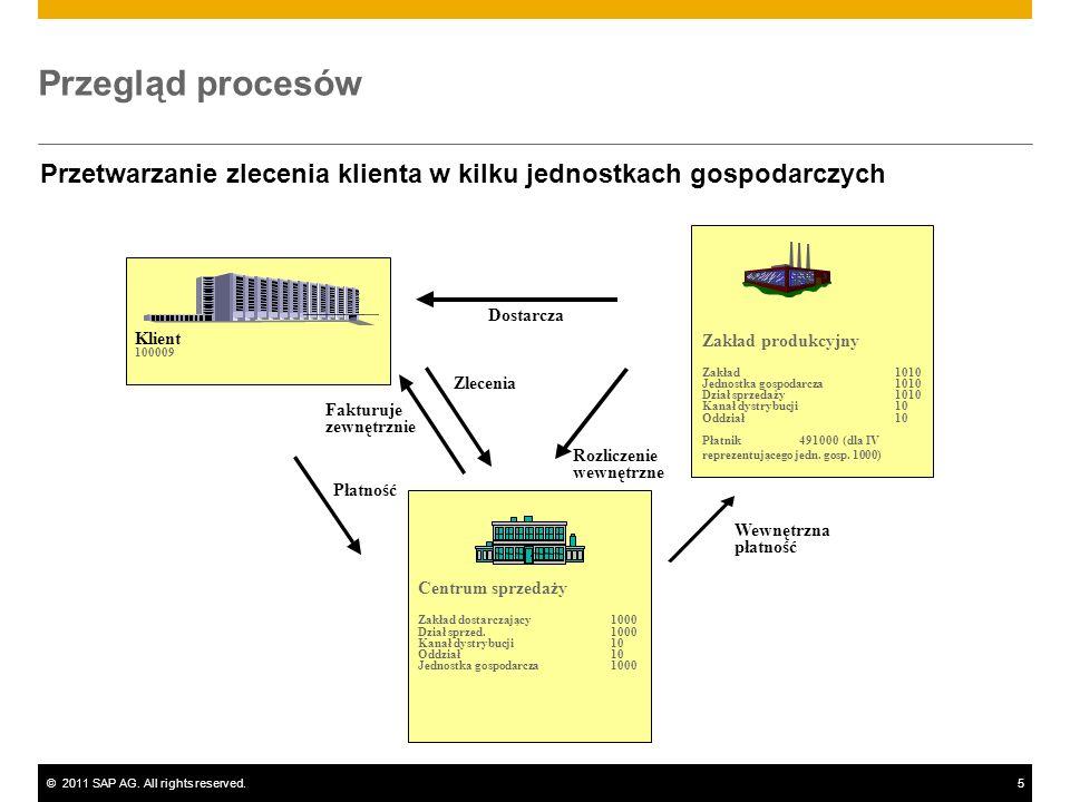 Przegląd procesówPrzetwarzanie zlecenia klienta w kilku jednostkach gospodarczych. Zakład produkcyjny.