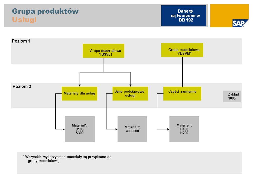Grupa produktów Usługi