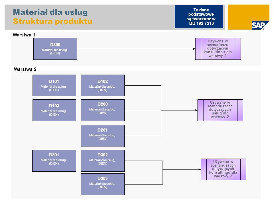 Materiał dla usług Struktura produktu