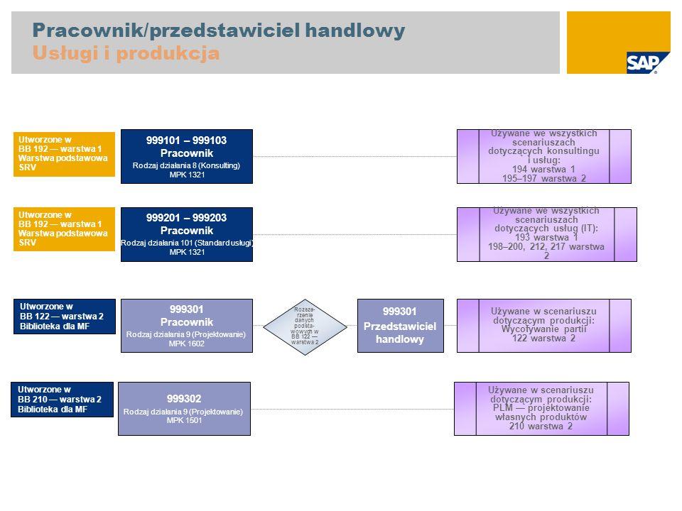 Pracownik/przedstawiciel handlowy Usługi i produkcja