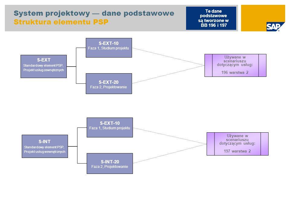 System projektowy — dane podstawowe Struktura elementu PSP