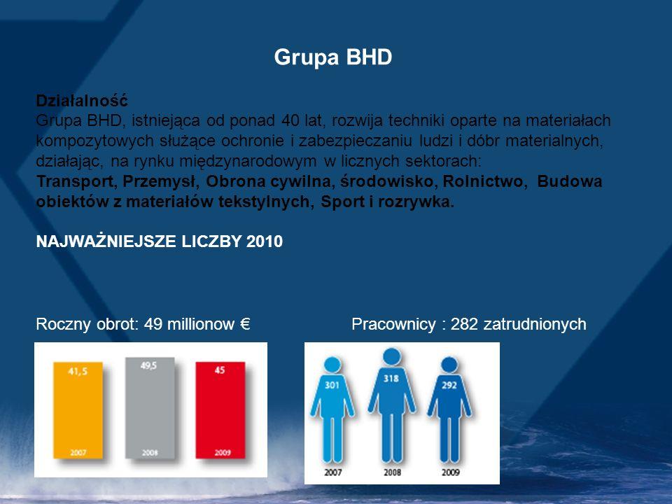 Grupa BHD Działalność.