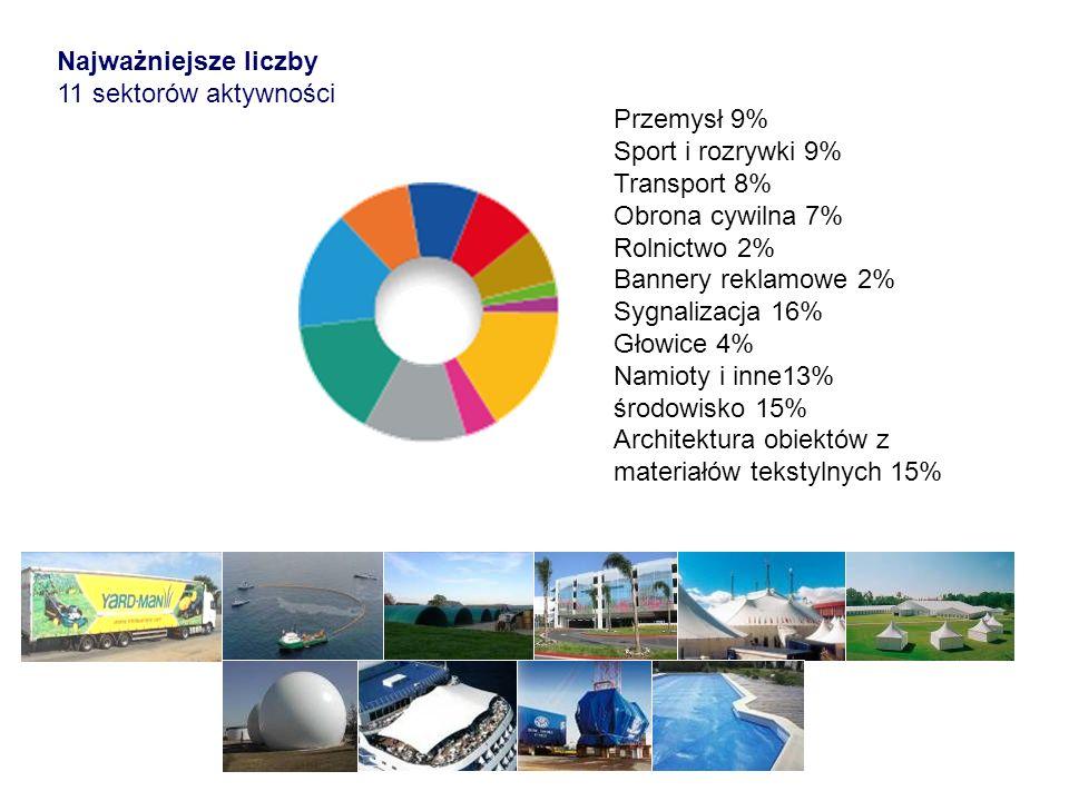 Najważniejsze liczby 11 sektorów aktywności. Przemysł 9% Sport i rozrywki 9% Transport 8% Obrona cywilna 7%