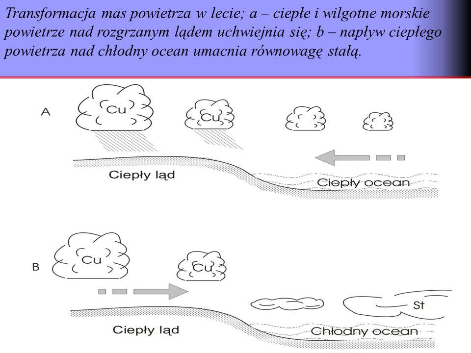 Transformacja mas powietrza w lecie; a – ciepłe i wilgotne morskie powietrze nad rozgrzanym lądem uchwiejnia się; b – napływ ciepłego powietrza nad chłodny ocean umacnia równowagę stałą.