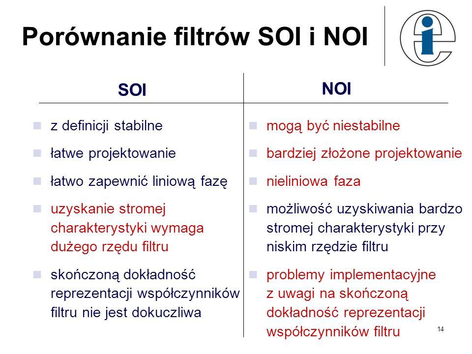 Porównanie filtrów SOI i NOI