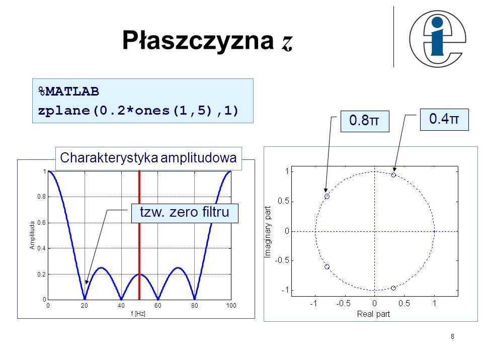 Płaszczyzna z %MATLAB zplane(0.2*ones(1,5),1) 0.4π 0.8π